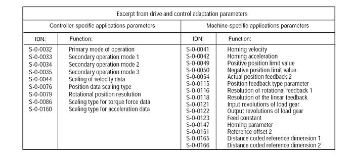 Drive and control adaptation parameters