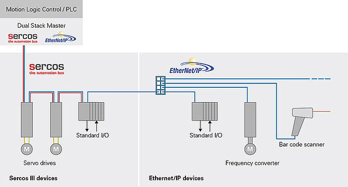 Combination of Sercos and EtherNet/IP devices with line topology