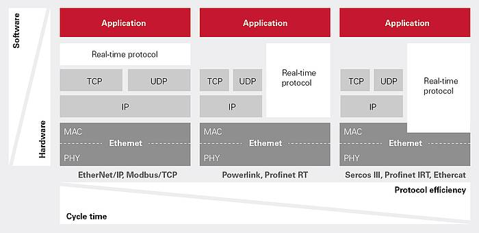 Different Real-Time Ethernet Solutions