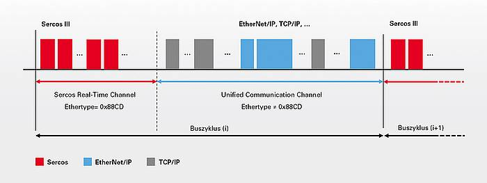 Coexistence of Ethernet protocols on the basis of the time multiplex procedure from Sercos III